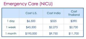 Cost of Surrogacy with NICU